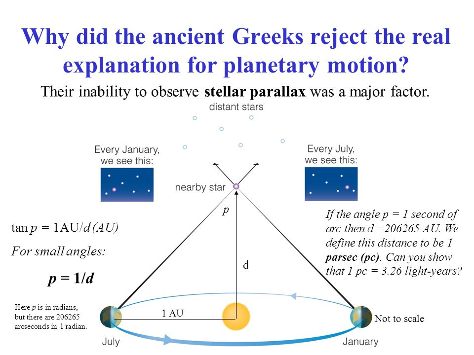 Why did the ancient Greeks reject the real explanation for planetary motion