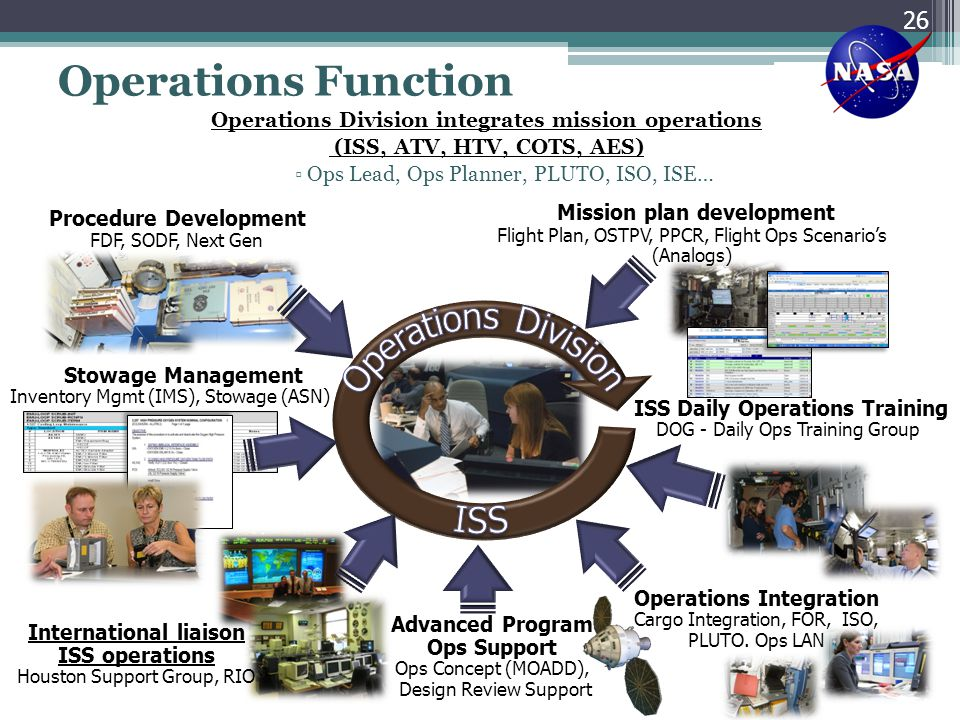 Operations Function ISS Operations Division Mission plan development