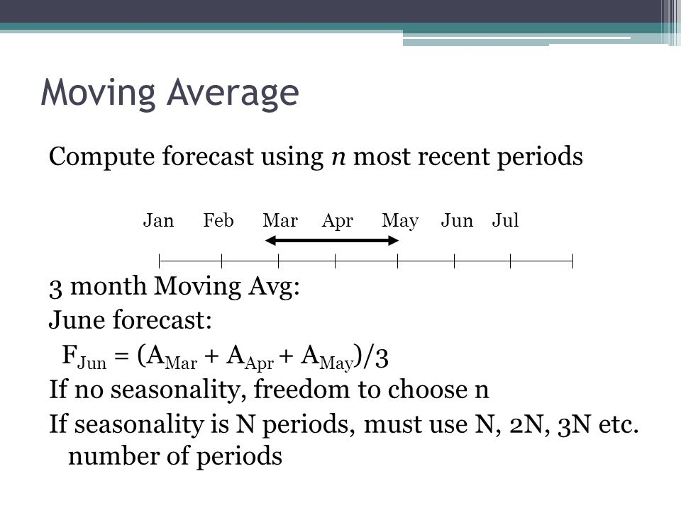 Moving Average Compute forecast using n most recent periods
