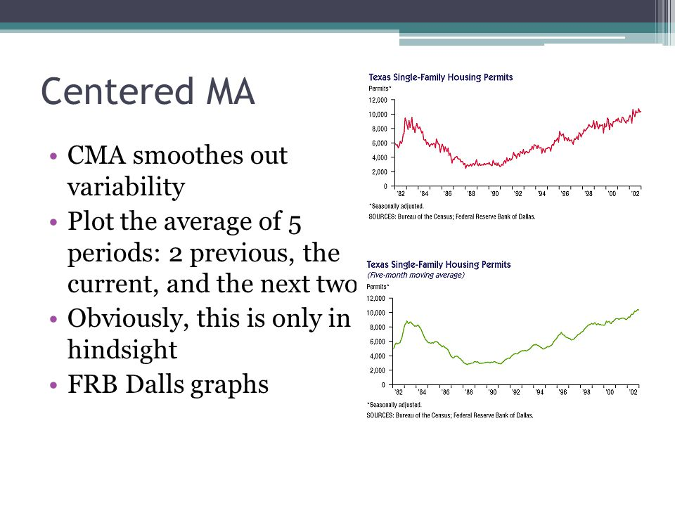 Centered MA CMA smoothes out variability