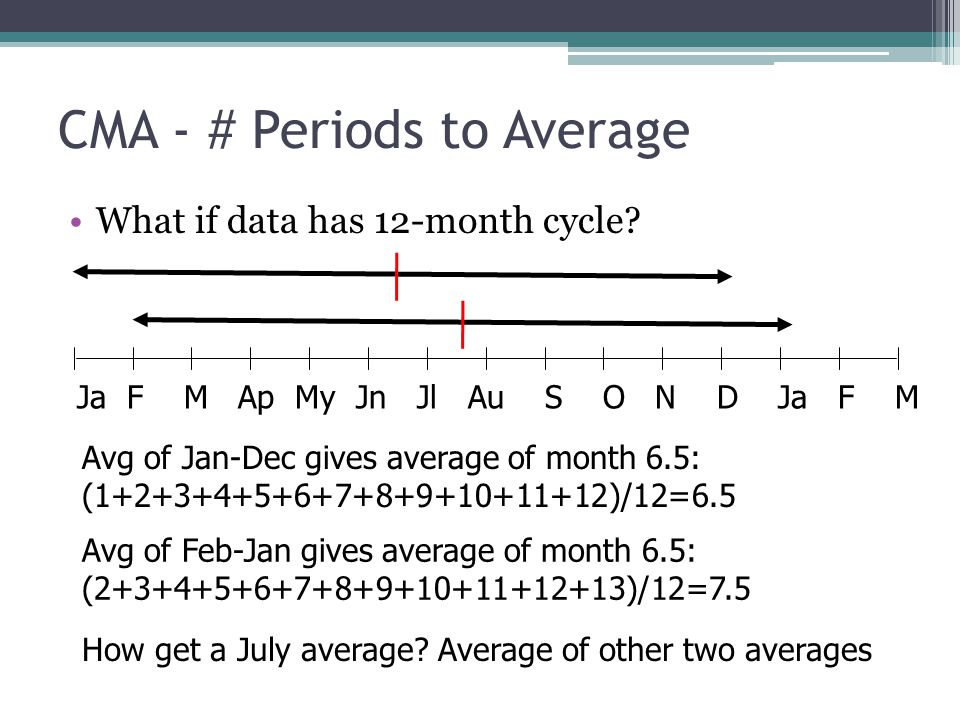 CMA - # Periods to Average