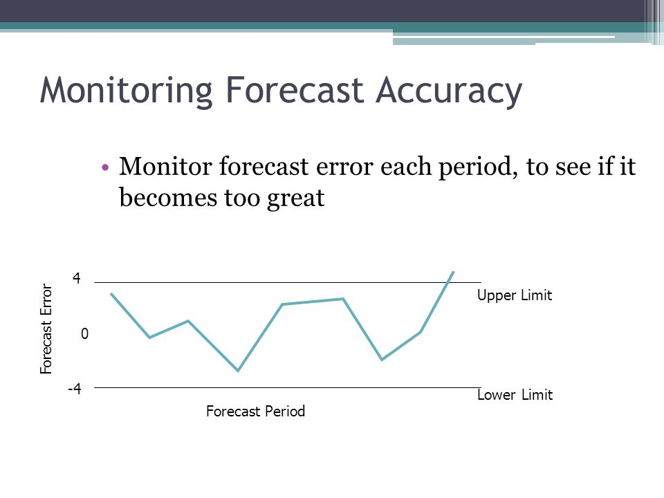 Monitoring Forecast Accuracy