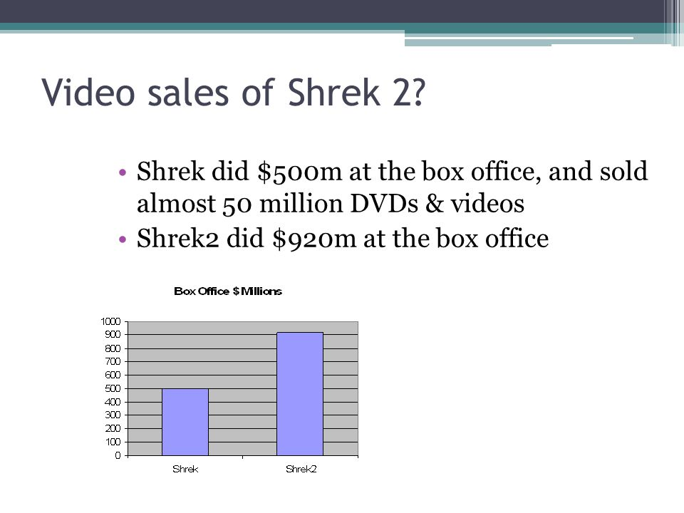 Video sales of Shrek 2 Shrek did $500m at the box office, and sold almost 50 million DVDs & videos.