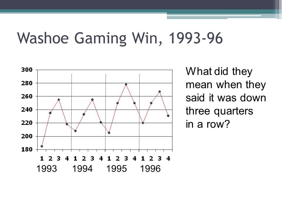 Washoe Gaming Win, 1993-96 What did they mean when they