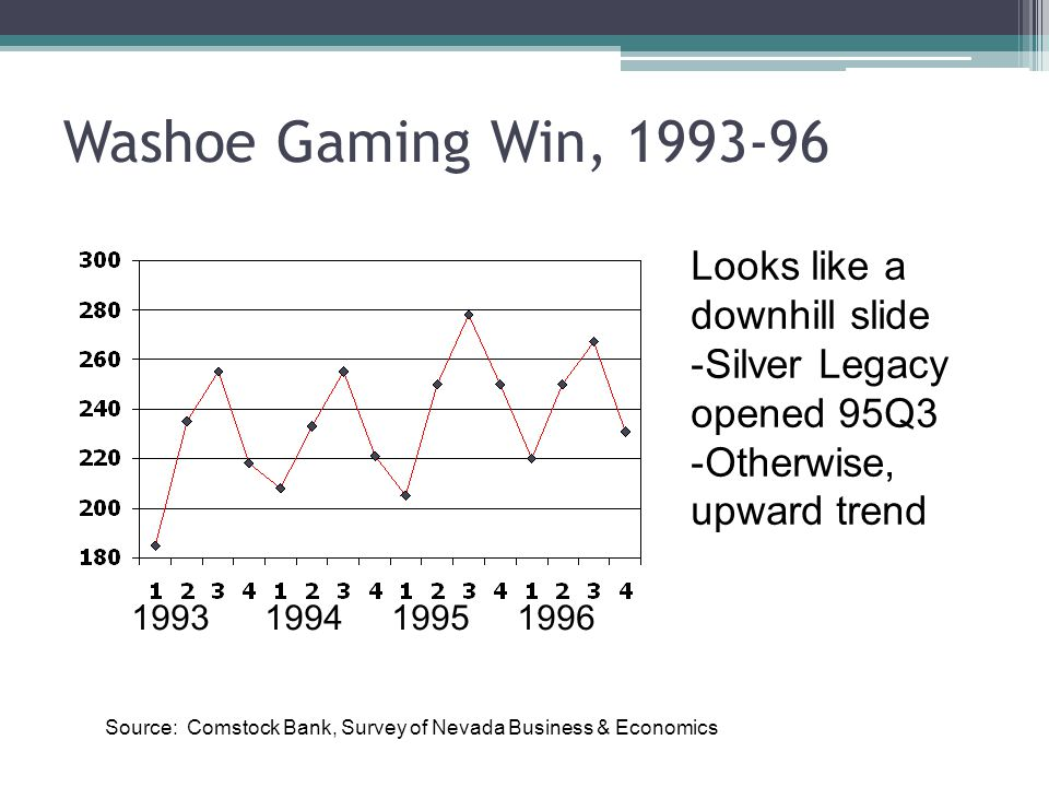 Washoe Gaming Win, 1993-96 Looks like a downhill slide