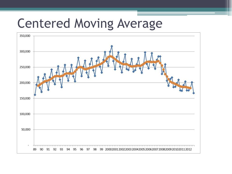 Centered Moving Average