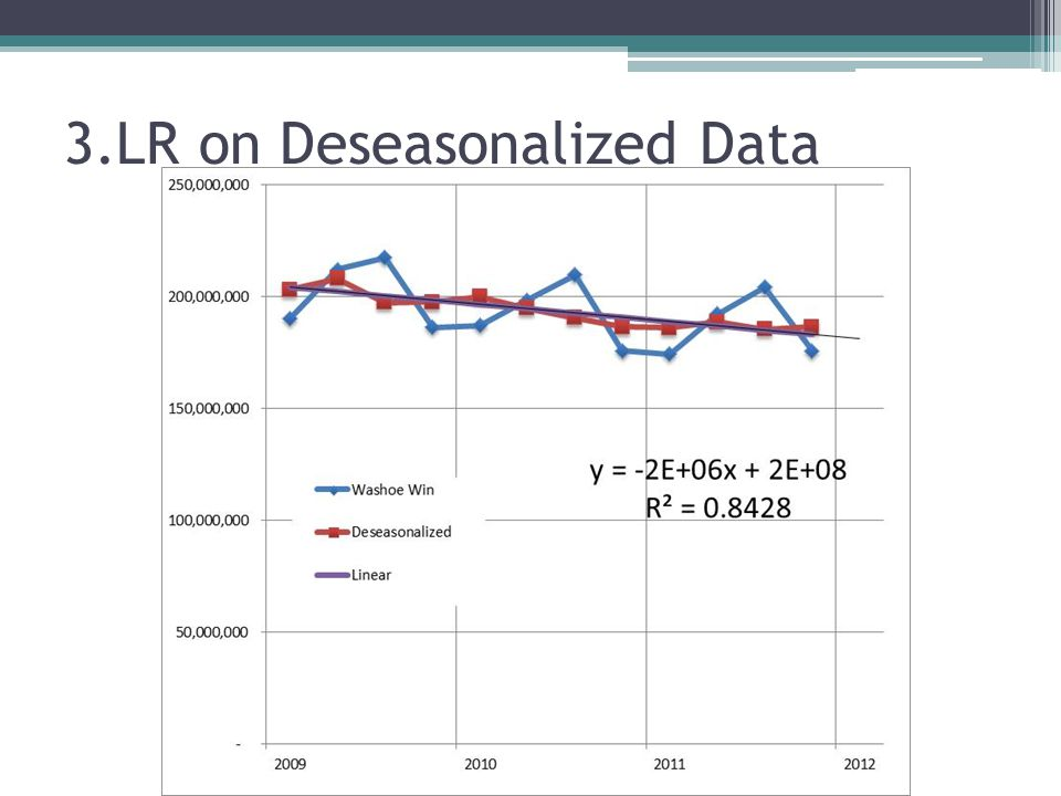 3.LR on Deseasonalized Data