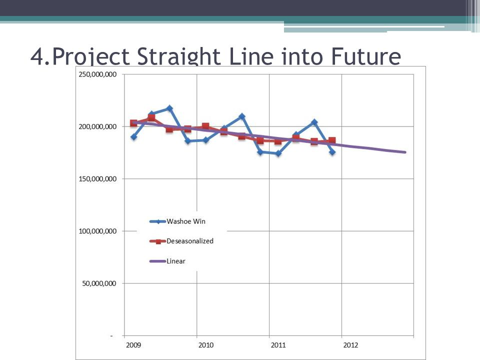 4.Project Straight Line into Future