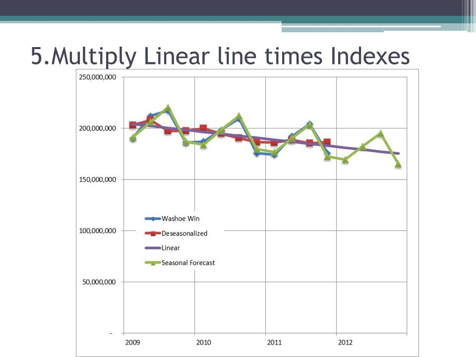 5.Multiply Linear line times Indexes