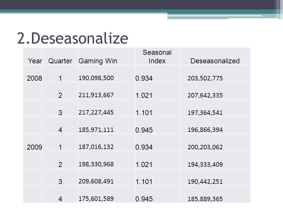 2.Deseasonalize Year Quarter Gaming Win Seasonal Index Deseasonalized