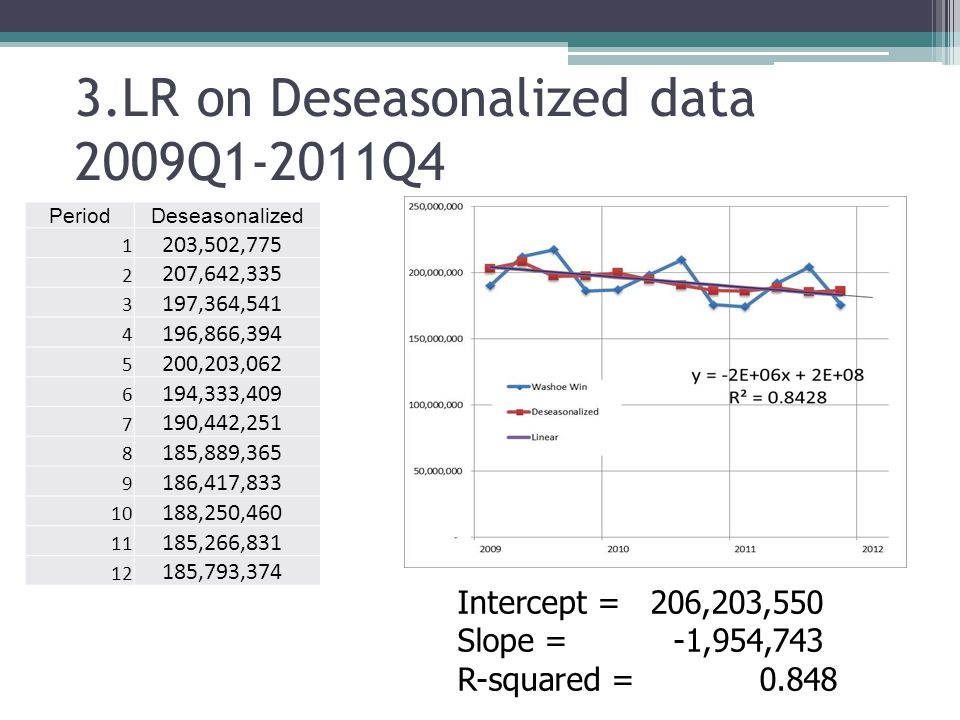 3.LR on Deseasonalized data 2009Q1-2011Q4