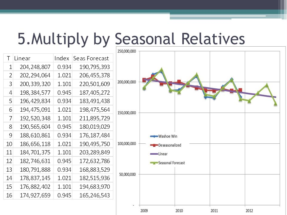 5.Multiply by Seasonal Relatives