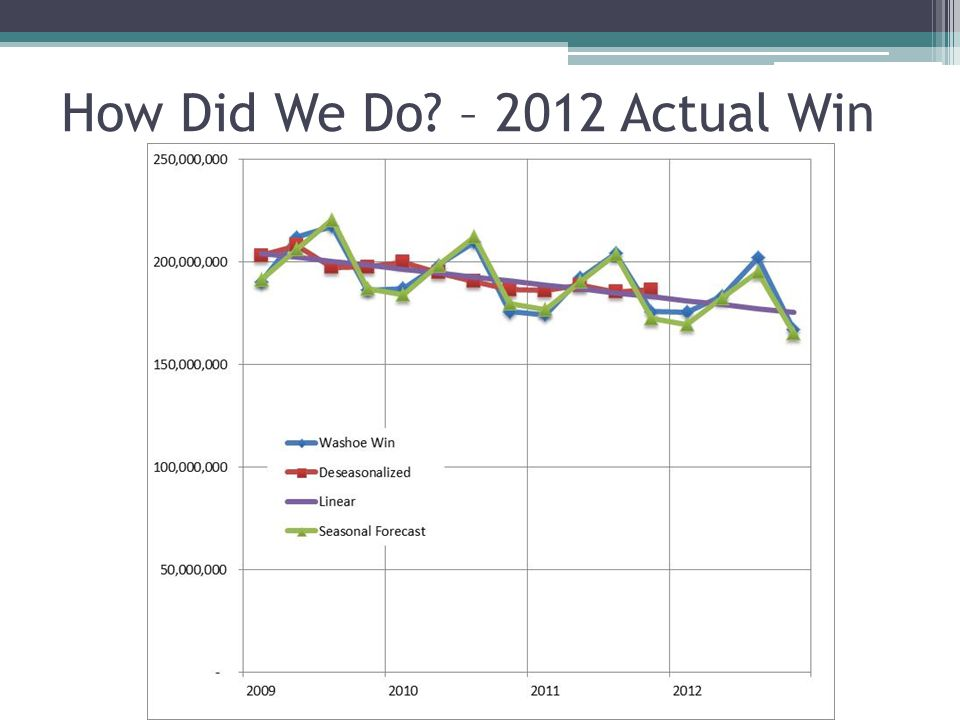 How Did We Do – 2012 Actual Win
