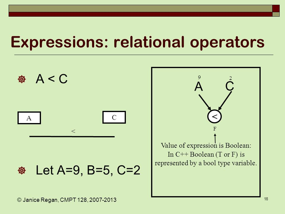 Expressions: relational operators