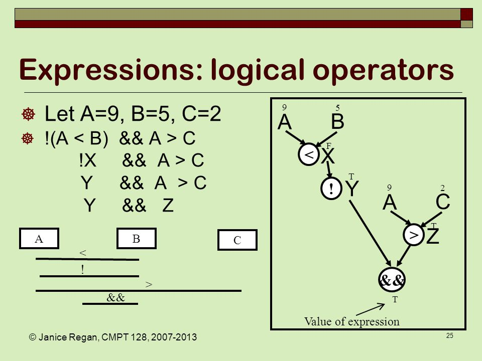 Precedence Examples Arithmetic before logical Short-circuit evaluation