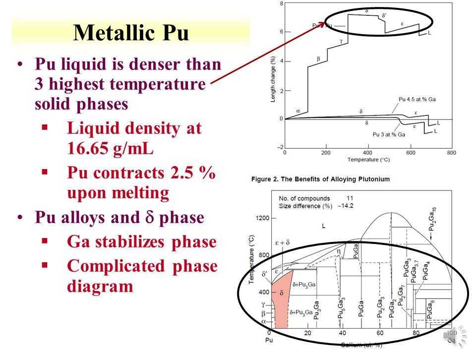 Metallic Pu Pu liquid is denser than 3 highest temperature solid phases. Liquid density at 16.65 g/mL.