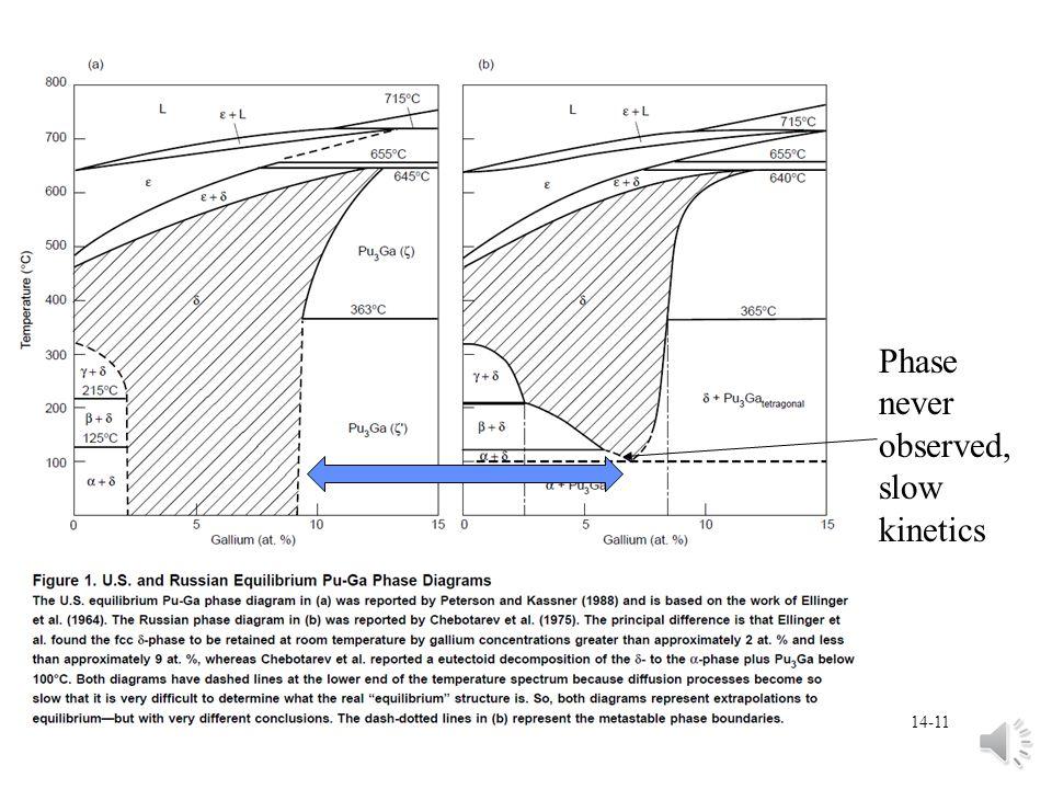 Phase never observed, slow kinetics