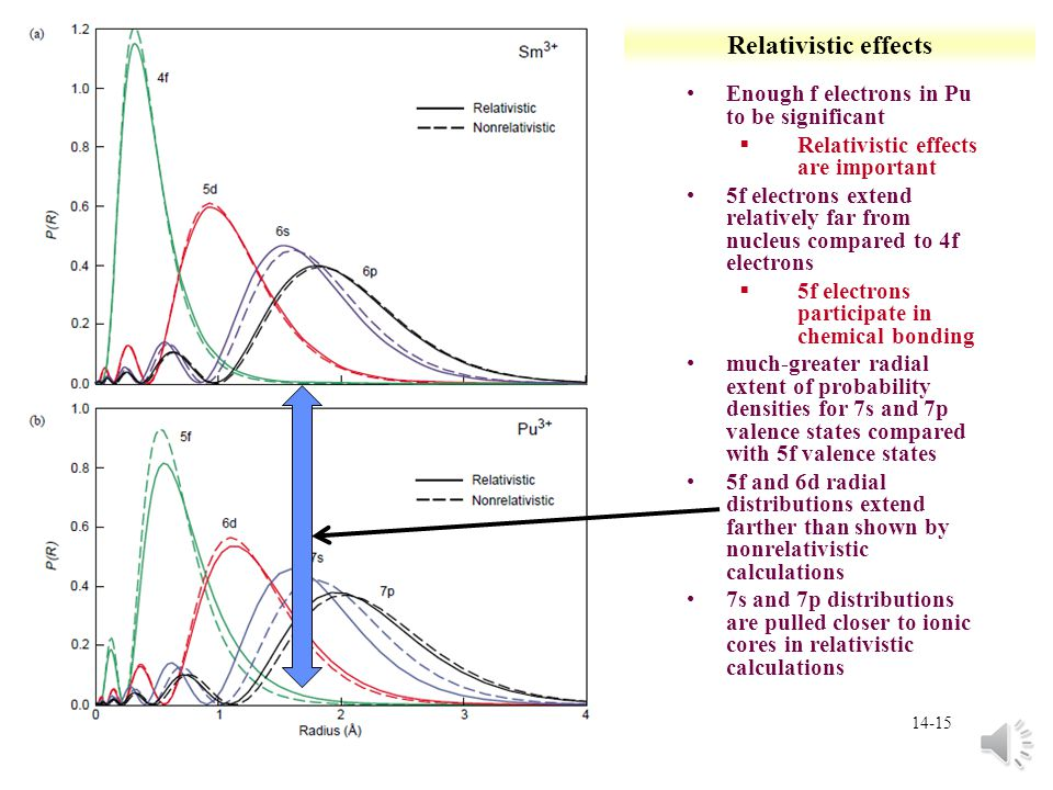 Relativistic effects Enough f electrons in Pu to be significant