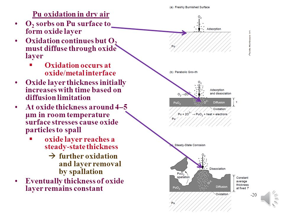 Pu oxidation in dry air O2 sorbs on Pu surface to form oxide layer. Oxidation continues but O2 must diffuse through oxide layer.