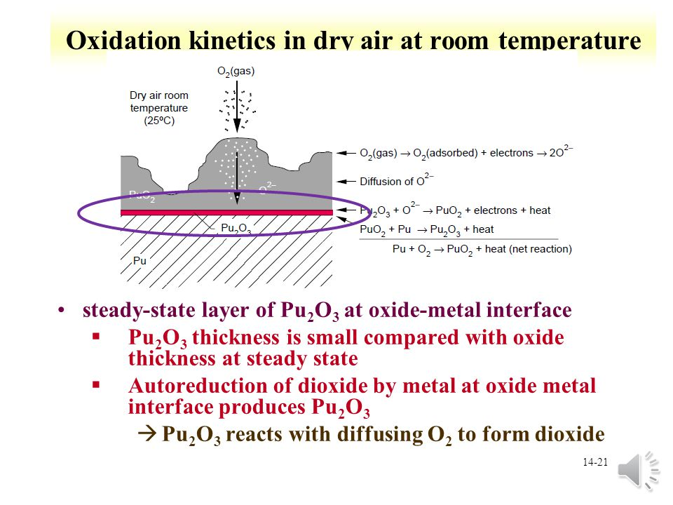 Oxidation kinetics in dry air at room temperature