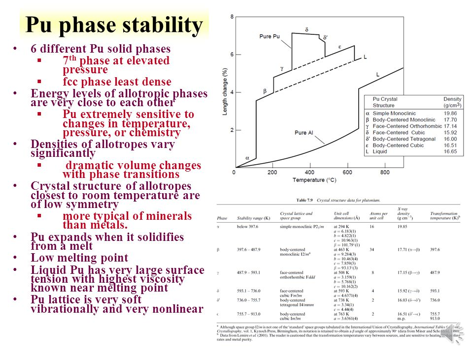 Pu phase stability 6 different Pu solid phases