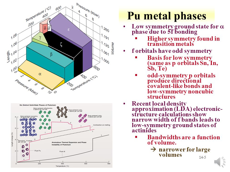 Pu metal phases Low symmetry ground state for a phase due to 5f bonding. Higher symmetry found in transition metals.