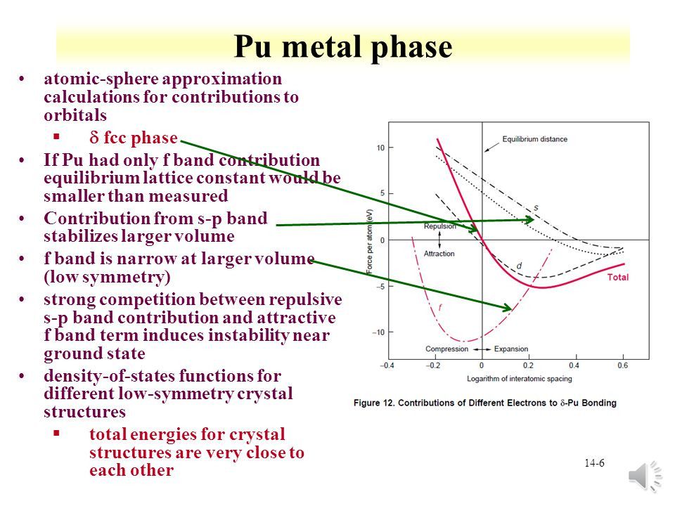 Pu metal phase atomic-sphere approximation calculations for contributions to orbitals. d fcc phase.