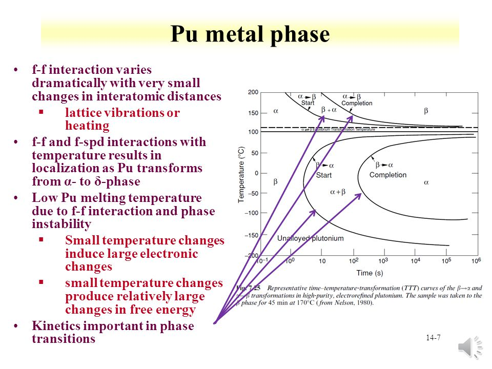Pu metal phase f-f interaction varies dramatically with very small changes in interatomic distances.