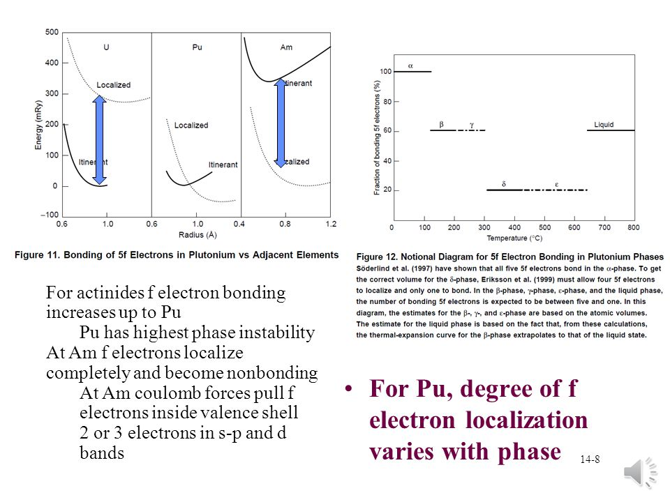 For Pu, degree of f electron localization varies with phase