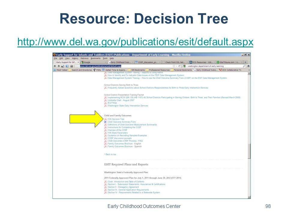Resource: Decision Tree