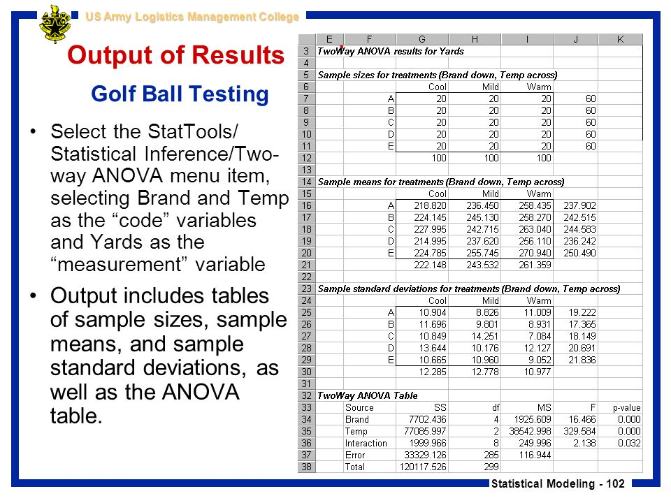 Output of Results Golf Ball Testing