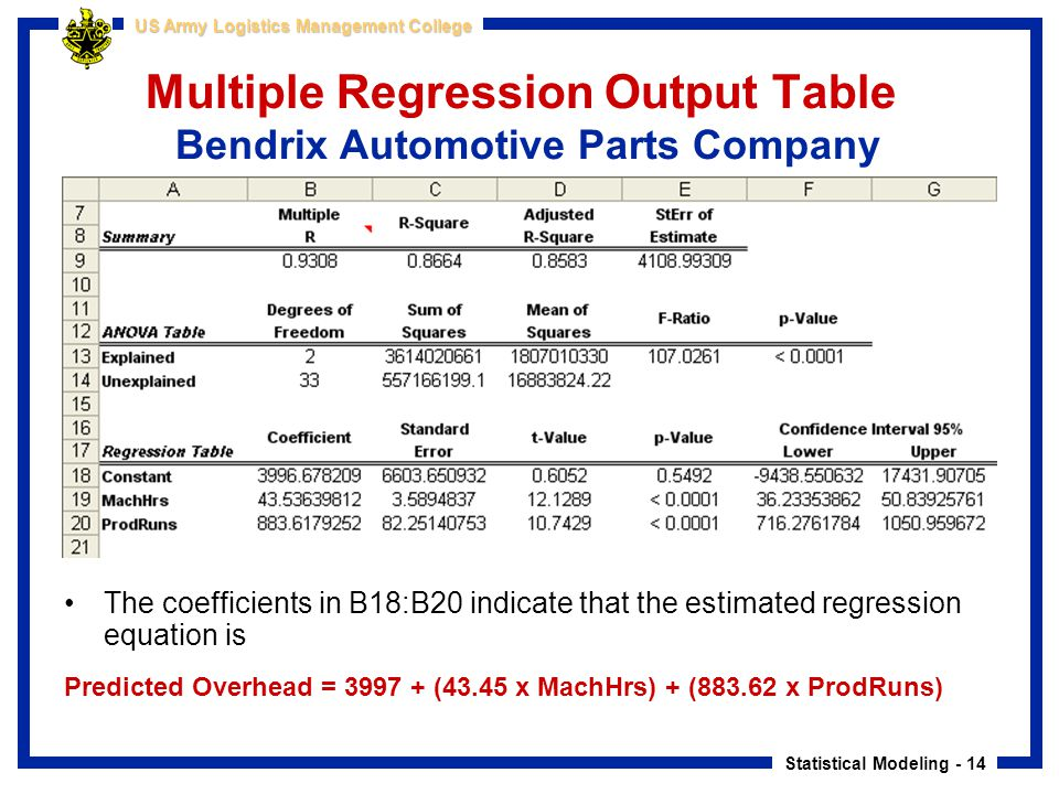 Multiple Regression Output Table Bendrix Automotive Parts Company