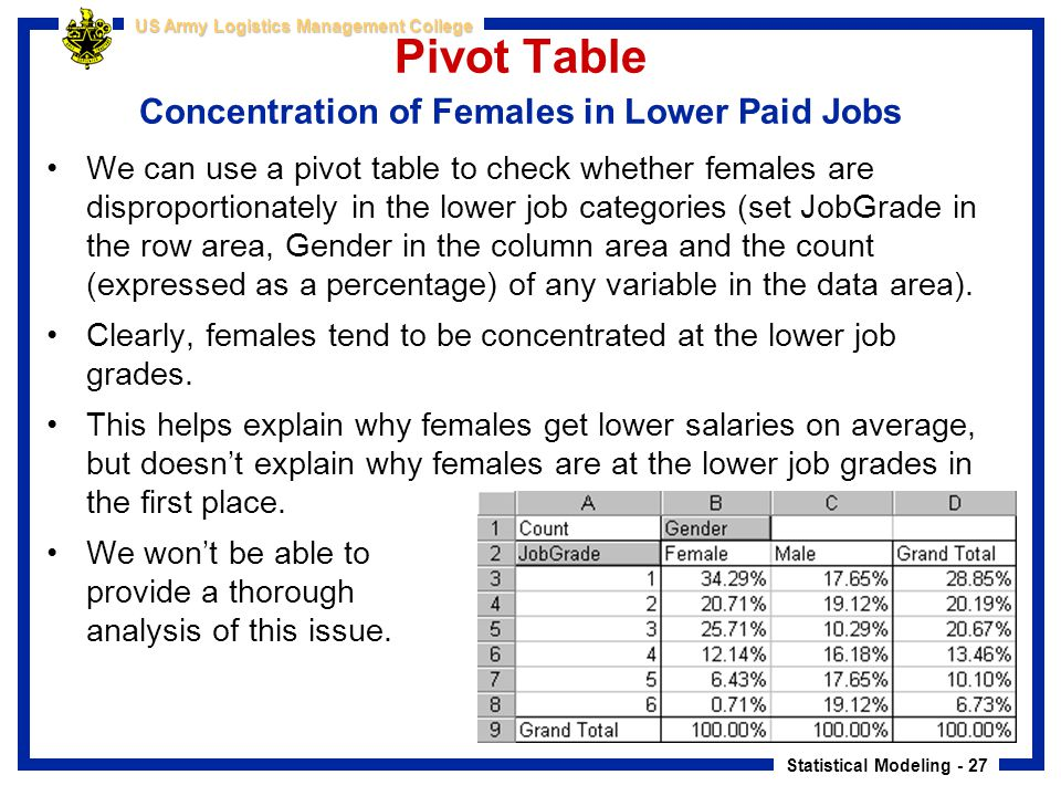 Pivot Table Concentration of Females in Lower Paid Jobs