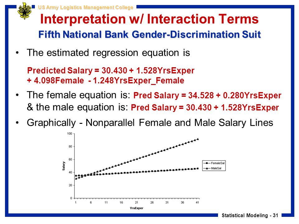 Interpretation w/ Interaction Terms Fifth National Bank Gender-Discrimination Suit