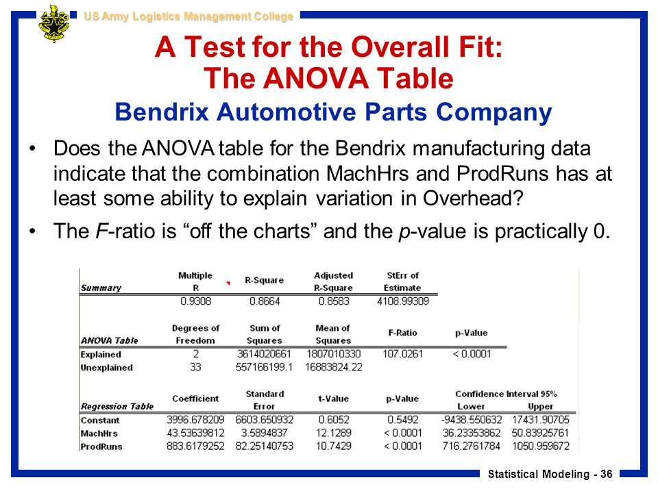 A Test for the Overall Fit: The ANOVA Table Bendrix Automotive Parts Company