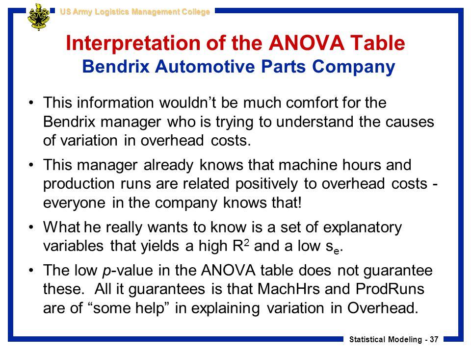 Interpretation of the ANOVA Table Bendrix Automotive Parts Company
