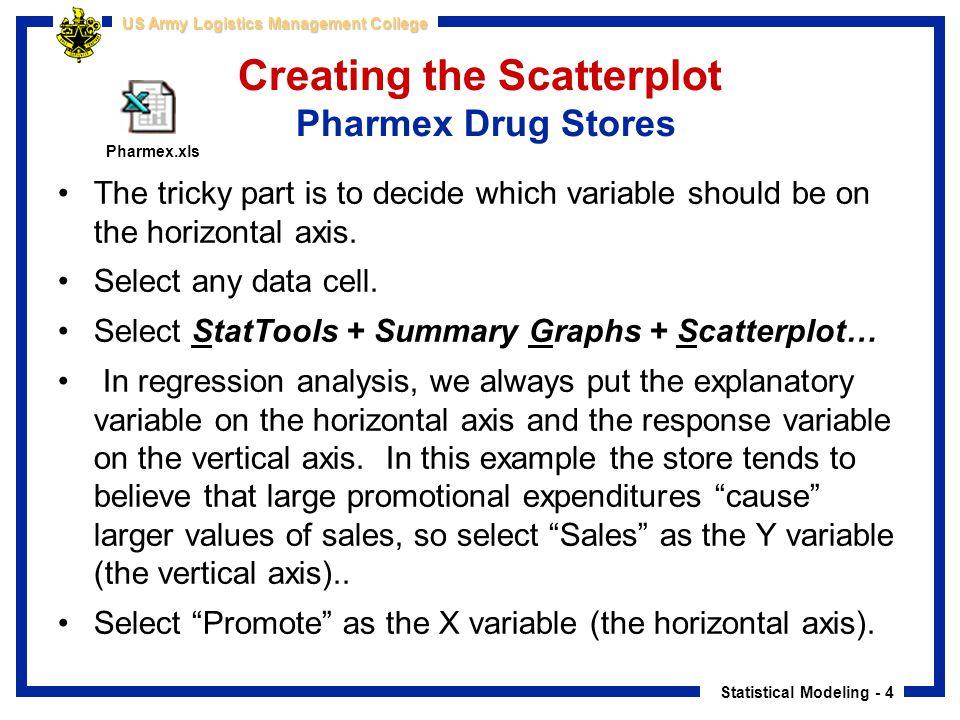 Creating the Scatterplot Pharmex Drug Stores