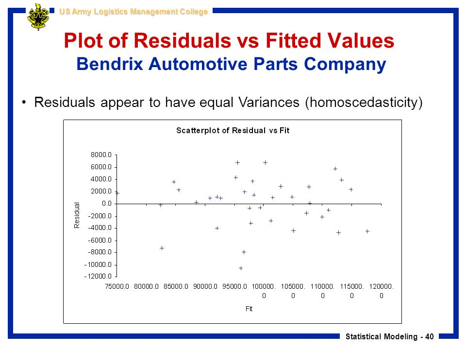 Plot of Residuals vs Fitted Values Bendrix Automotive Parts Company