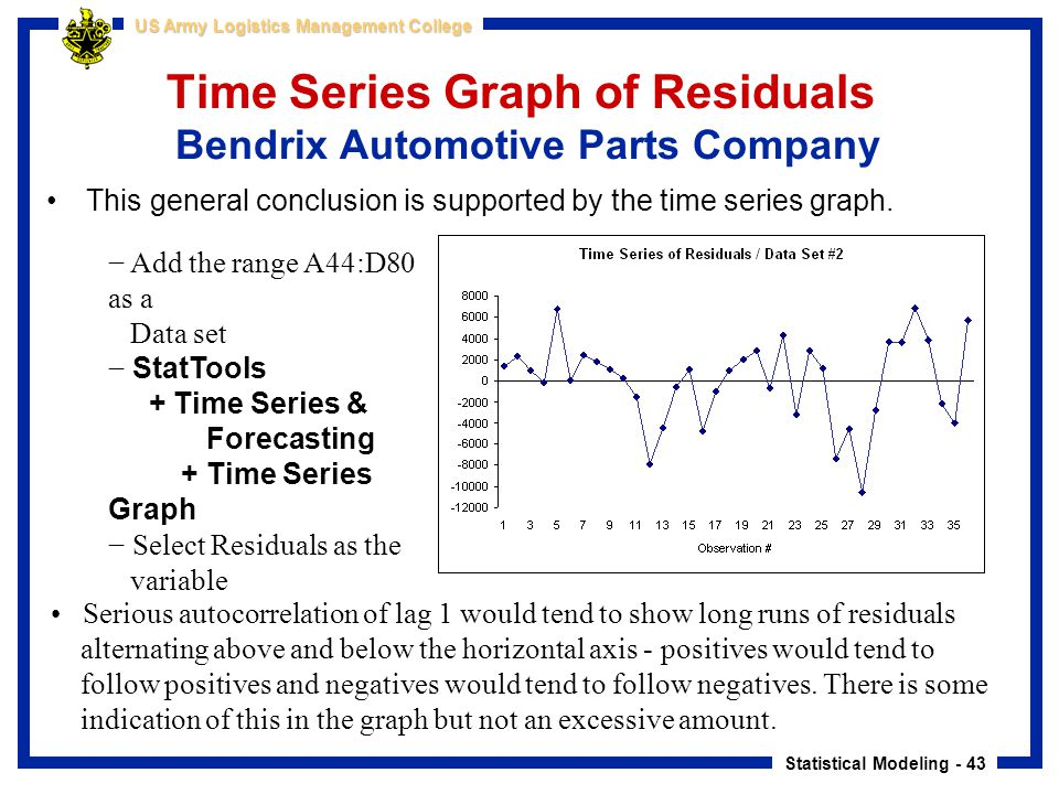 Time Series Graph of Residuals Bendrix Automotive Parts Company