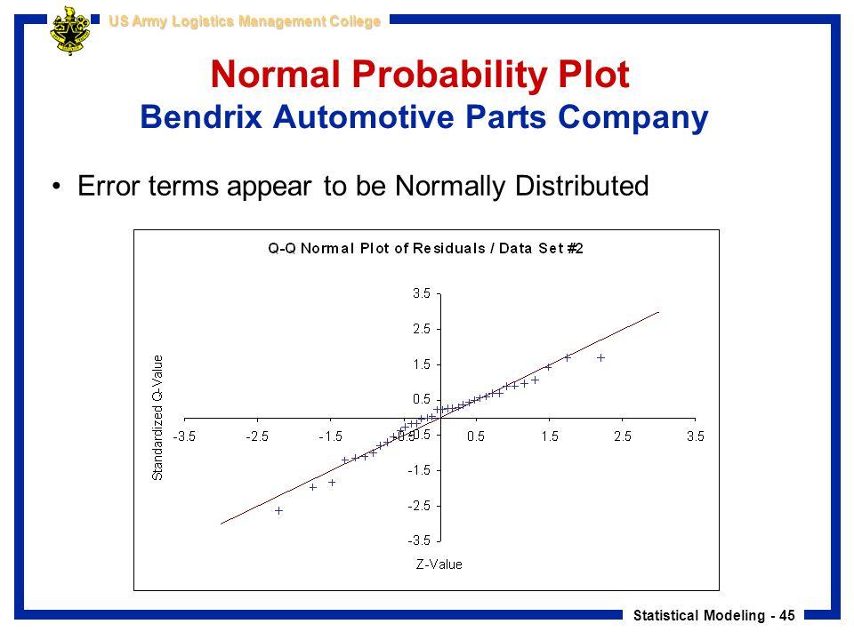 Normal Probability Plot Bendrix Automotive Parts Company