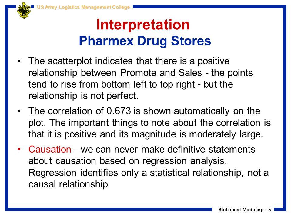 Interpretation Pharmex Drug Stores