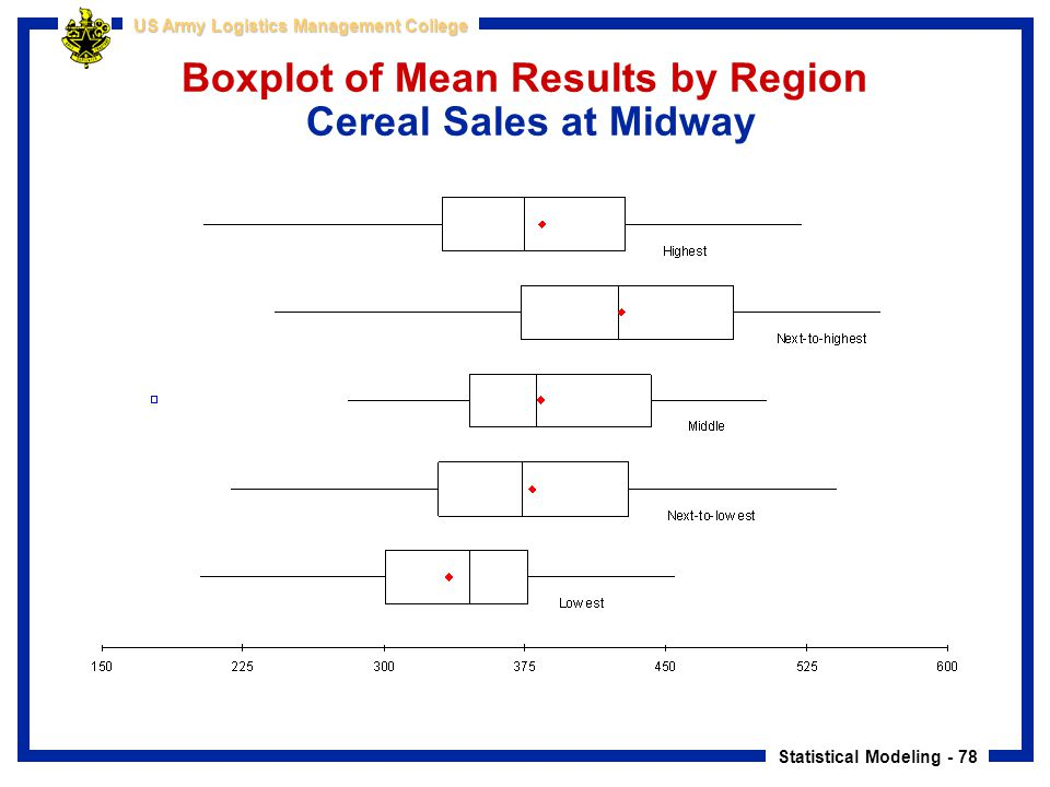 Boxplot of Mean Results by Region Cereal Sales at Midway