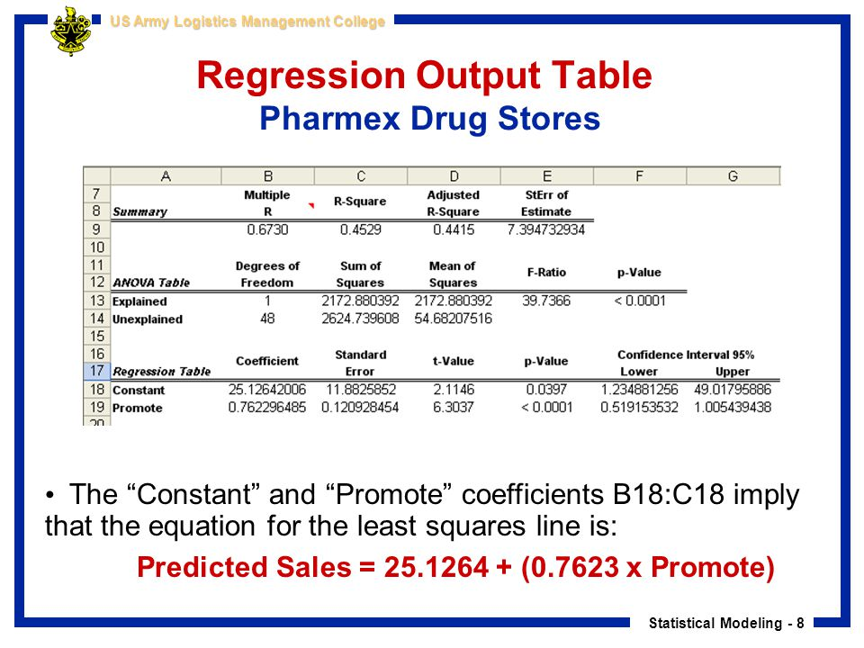 Regression Output Table Pharmex Drug Stores