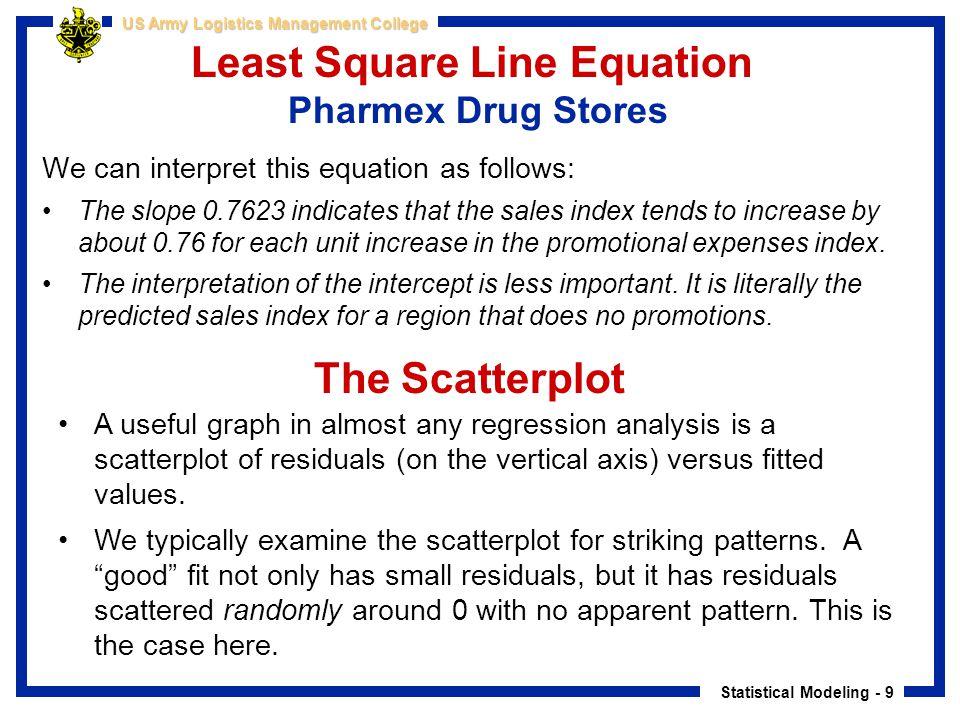 Least Square Line Equation Pharmex Drug Stores