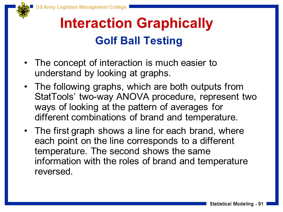 Interaction Graphically Golf Ball Testing