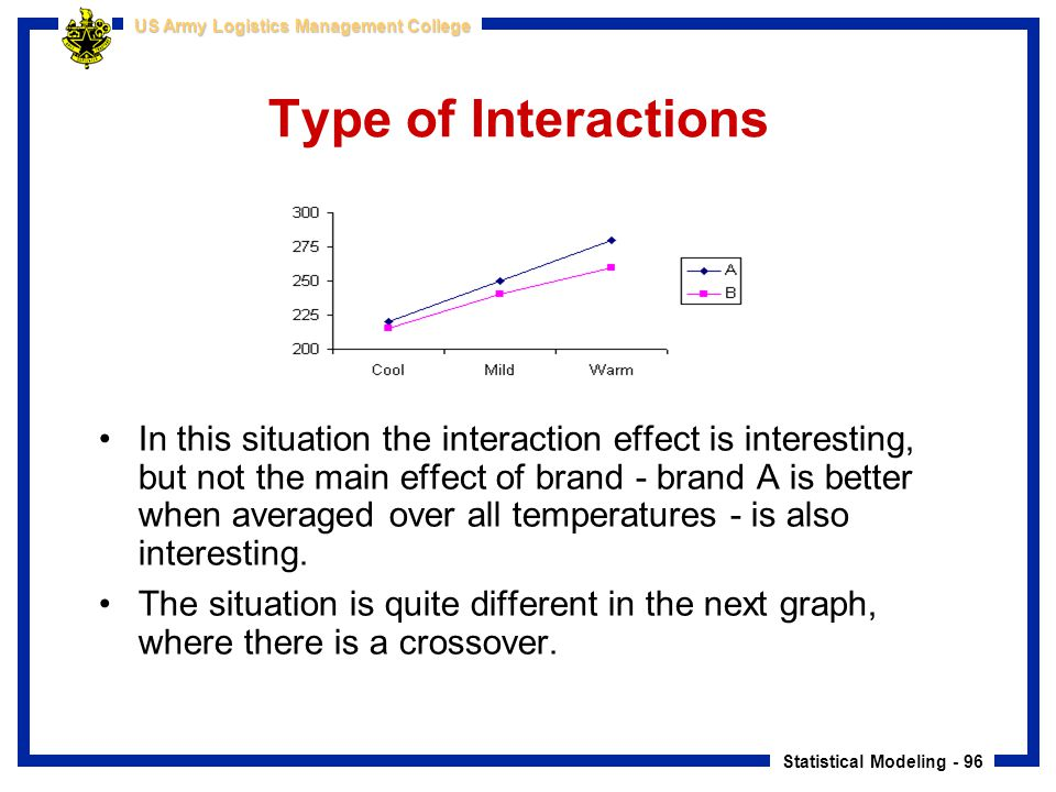 Type of Interactions