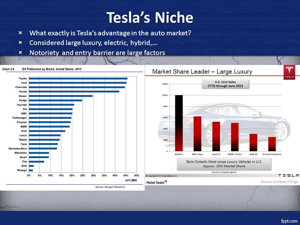 Tesla's Niche What exactly is Tesla's advantage in the auto market