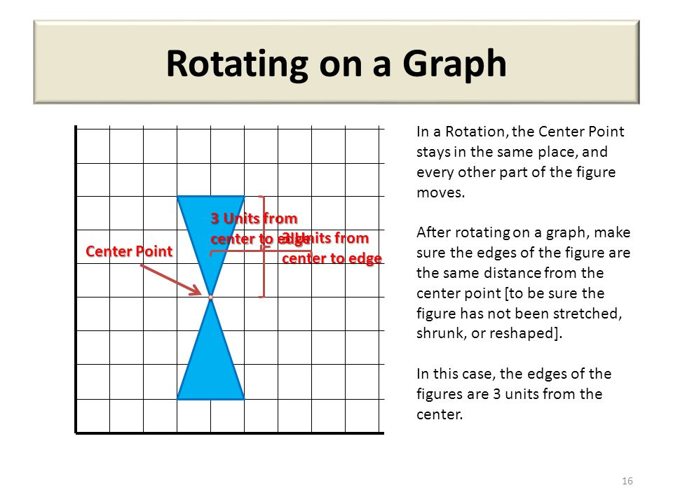 Rotating on a Graph In a Rotation, the Center Point stays in the same place, and every other part of the figure moves.