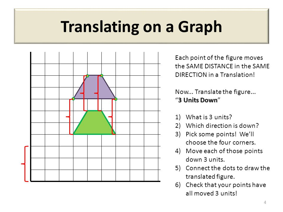Translating on a Graph Each point of the figure moves the SAME DISTANCE in the SAME DIRECTION in a Translation!