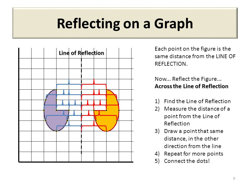Drawing Lines Of Reflection : Translate rotate reflect ppt video online download